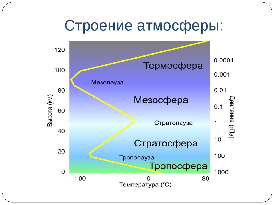 Строение атмосферы: