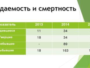 Показатель201320142015 Родившиеся113434 Умершие183434 Прибывшие-89