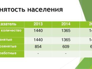 Показатель201320142015 Общее количество144013651489 Занятые144013651