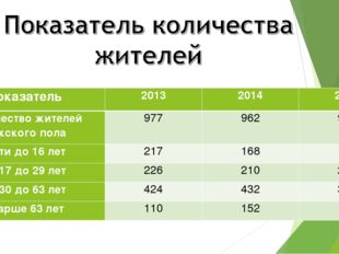Показатель201320142015 Количество жителей мужского пола977962931 Дети д