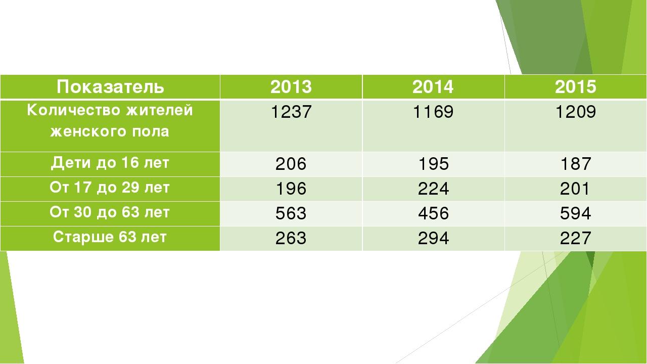 Показатель201320142015 Количество жителей женского пола123711691209 Дет...