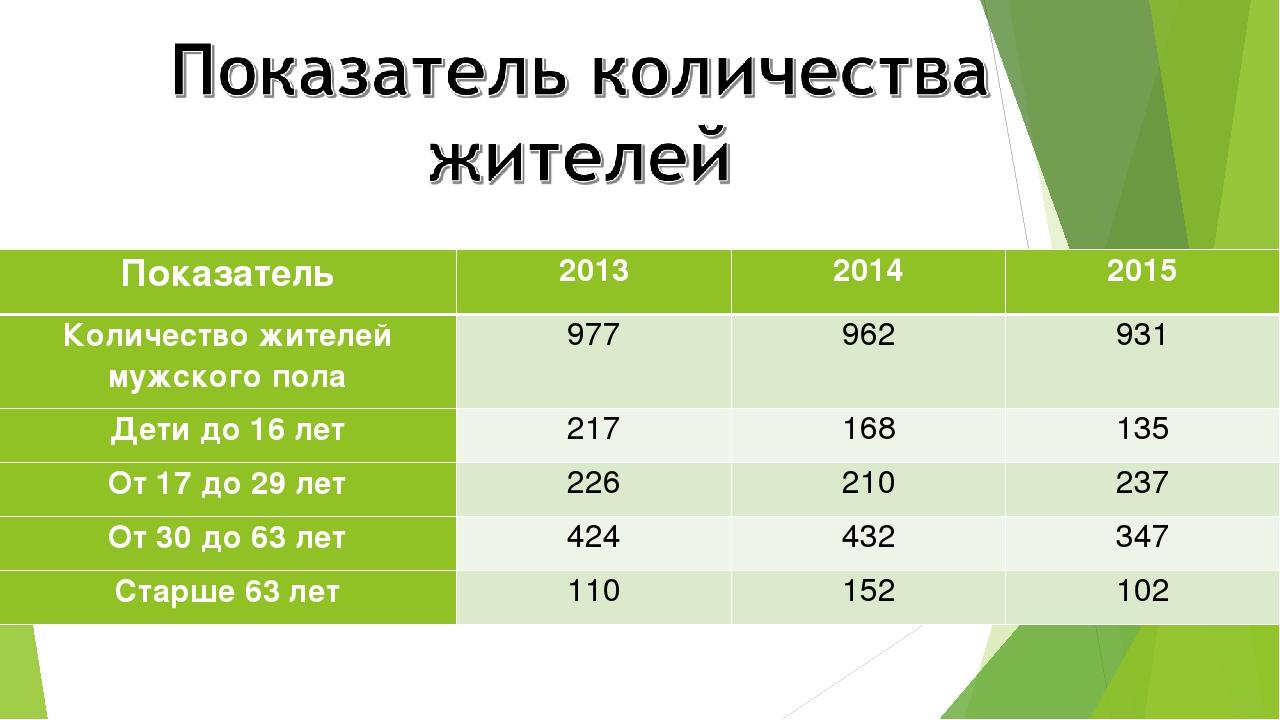 Показатель201320142015 Количество жителей мужского пола977962931 Дети д...