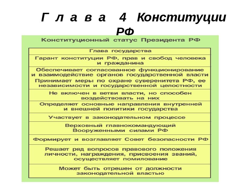 Г л а в а 4 Конституции РФ