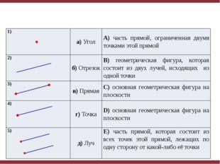 1) а)Угол A)часть прямой, ограниченная двумя точками этой прямой 2) б)Отрезо