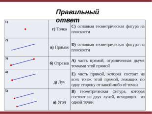 Правильный ответ 1) г)Точка C)основнаягеометрическая фигура на плоскости 2)