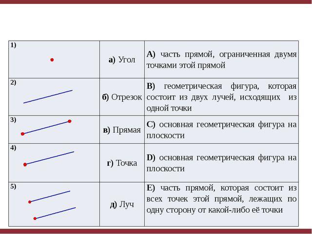 1) а)Угол A)часть прямой, ограниченная двумя точками этой прямой 2) б)Отрезо...
