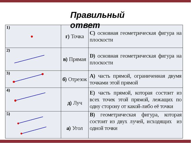Правильный ответ 1) г)Точка C)основнаягеометрическая фигура на плоскости 2)...