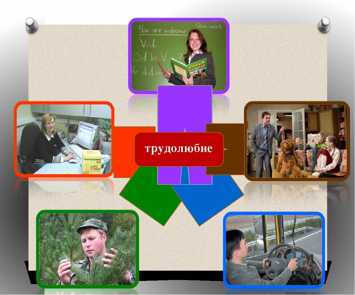 Успешный профессиональный выбор При выборе профессии необходимо учитывать: с...