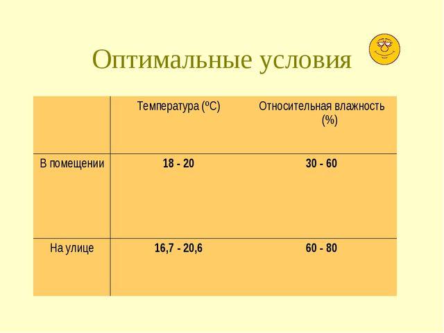 Оптимальные условия Температура (ºС)Относительная влажность (%) В помещени...