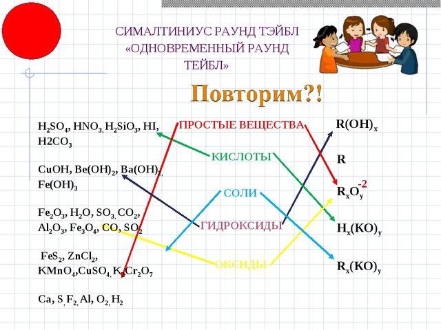 -2 Rx(КО)y Н2SO4, HNO3, H2SiO3, HI, H2CO3 CuOH, Be(OH)2, Ba(OH)2, Fe(OH)3 Fe2...