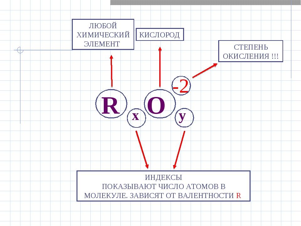 R x O y -2 ЛЮБОЙ ХИМИЧЕСКИЙ ЭЛЕМЕНТ КИСЛОРОД ИНДЕКСЫ ПОКАЗЫВАЮТ ЧИСЛО АТОМОВ...