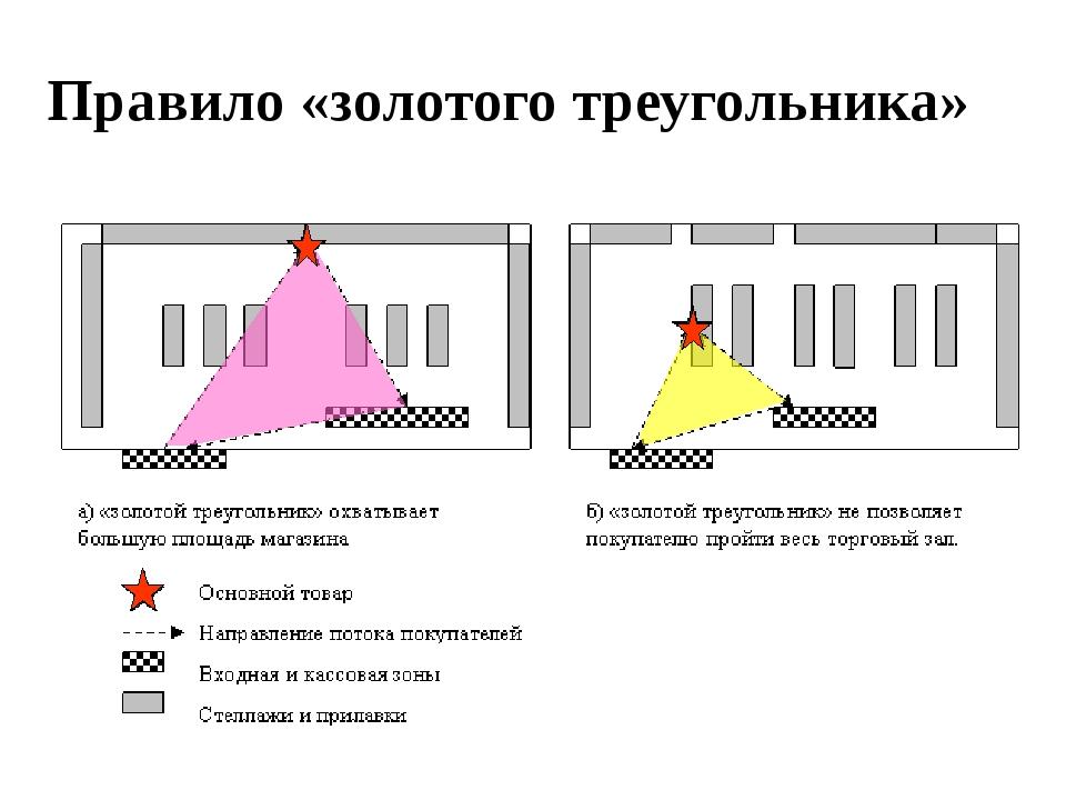 Правило «золотого треугольника»