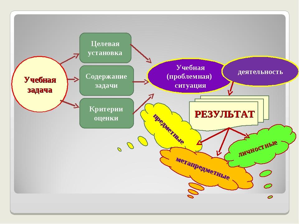 Учебная задача Целевая установка Содержание задачи Критерии оценки Учебная (п...