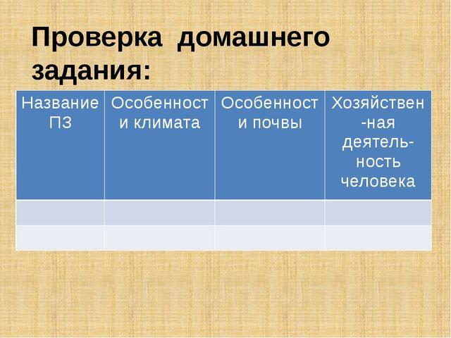 Проверка домашнего задания: Название ПЗ Особенностиклимата Особенности почвы...
