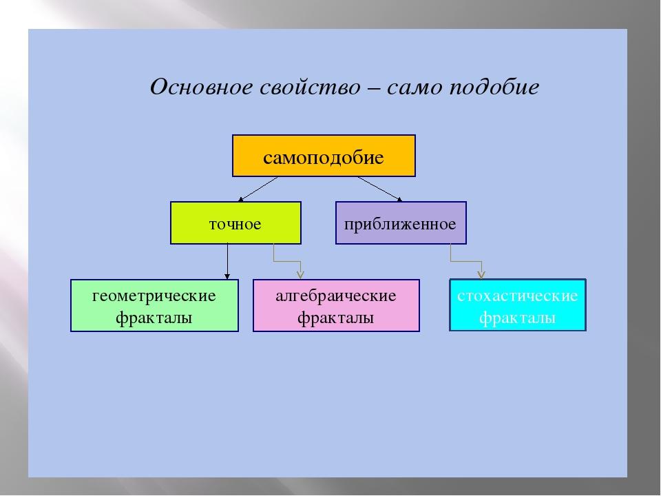 Основное свойство – само подобие самоподобие точное приближенное геометриче...