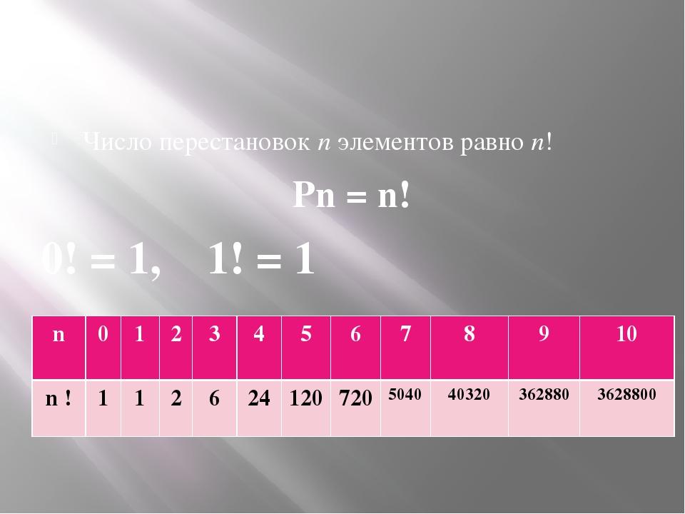 Число перестановок n элементов равно n! Pn = n! 0! = 1, 1! = 1 n 0 1 2 3 4 5...