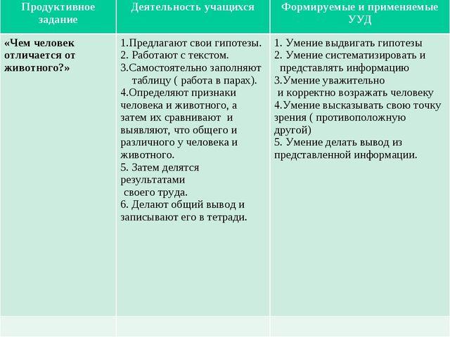 Продуктивное заданиеДеятельность учащихсяФормируемые и применяемые УУД «Чем...