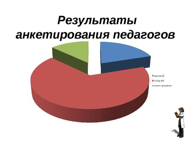 Результаты анкетирования педагогов