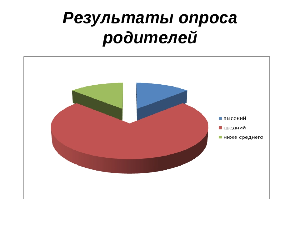 Результаты опроса родителей
