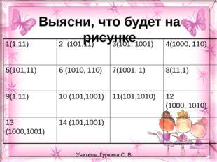Выясни, что будет на рисунке Учитель: Гуркина С. В. 1(1,11) 2 (101,11) 3(101,