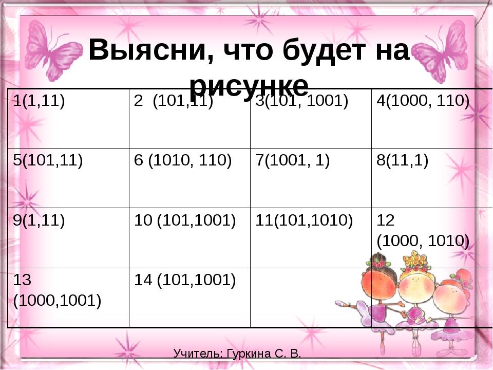 Выясни, что будет на рисунке Учитель: Гуркина С. В. 1(1,11) 2 (101,11) 3(101,...