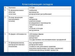 Классификация складов №ПризнакиСклады 1По функциональным областям логистик