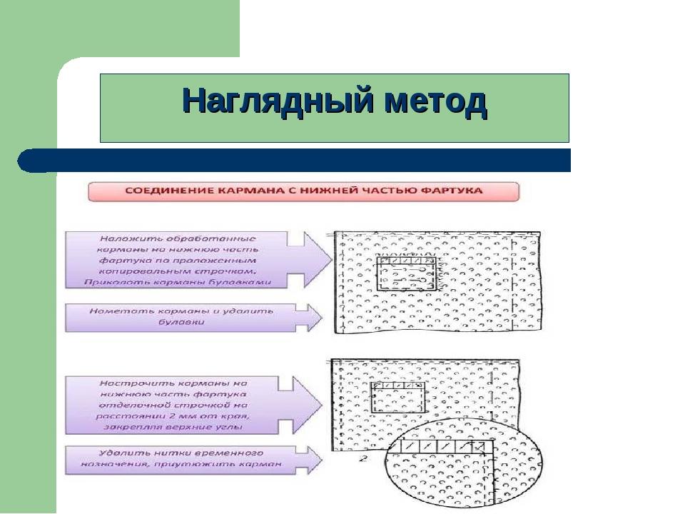 Наглядный метод