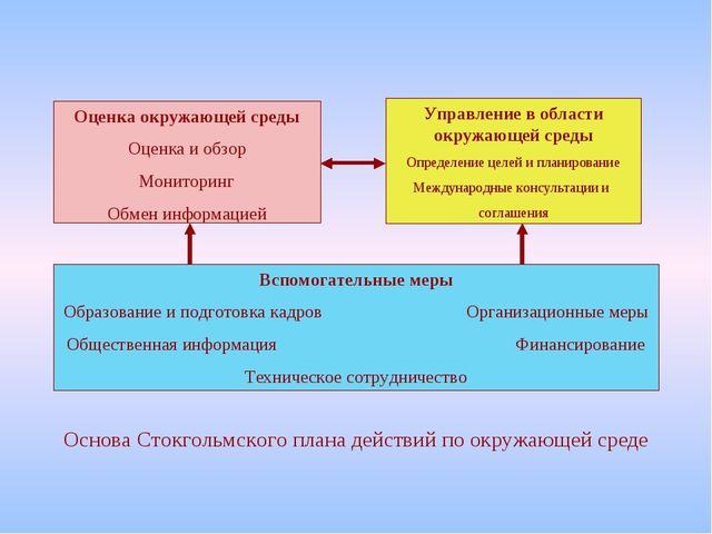 Оценка окружающей среды Оценка и обзор Мониторинг Обмен информацией Управлени...