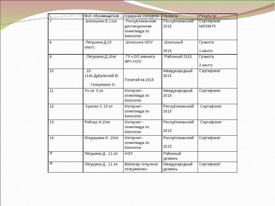 \Ф.И. обучающегосяНазвание конкурса УровеньРезультат 7 Шапошник Е.11кл...