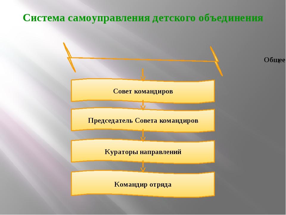 Система самоуправления детского объединения Общее собрание Совет командиров П...