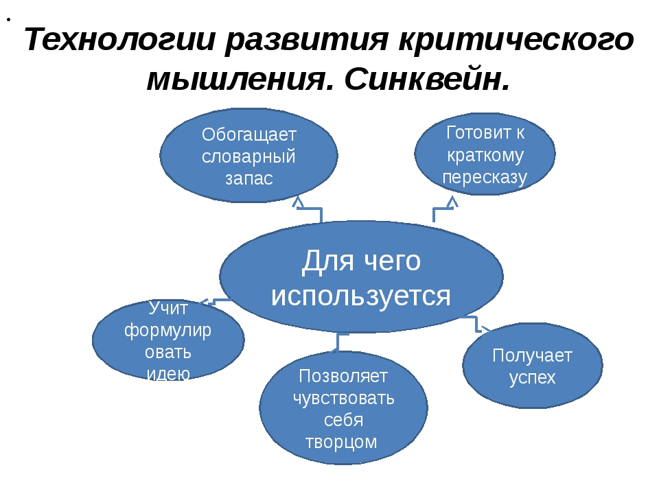 Технологии развития критического мышления. Синквейн.