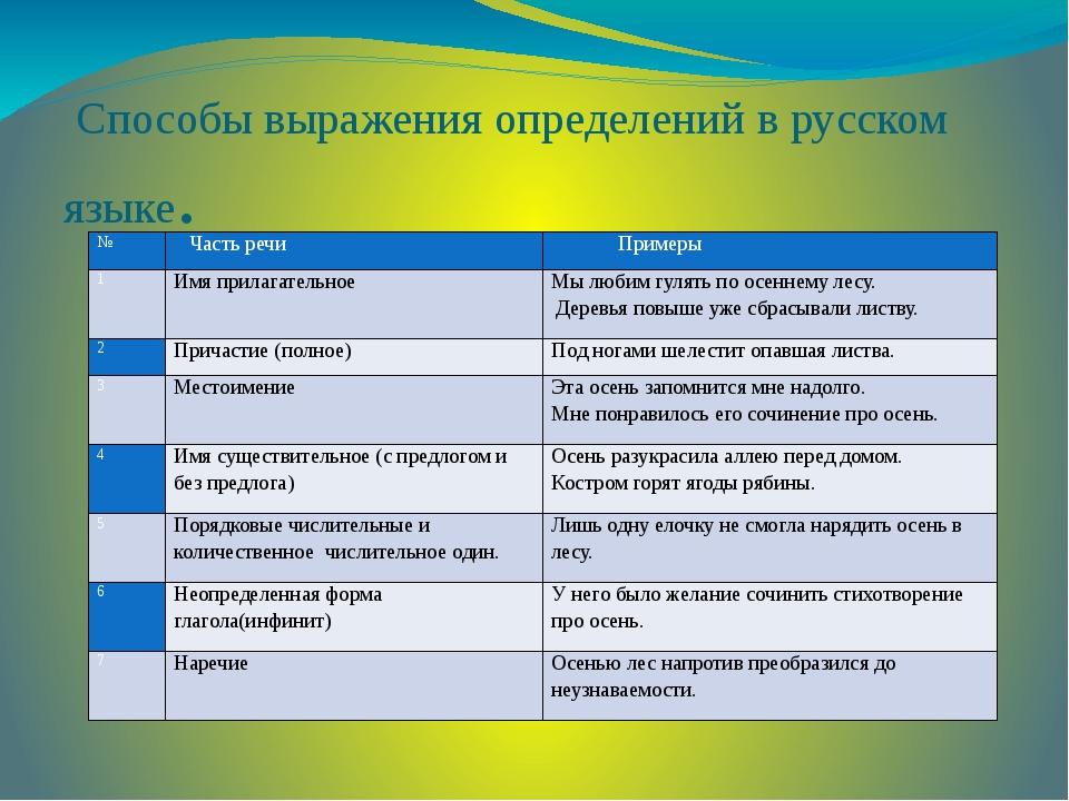 Способы выражения определений в русском языке. № Часть речи Примеры 1 Имя пр...