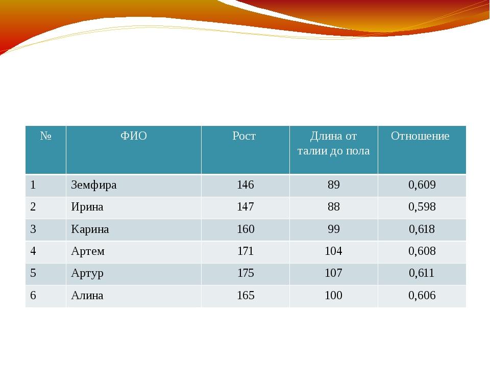 Результаты измерений учащихся: Отношение роста человека к линии пояса № ФИО...
