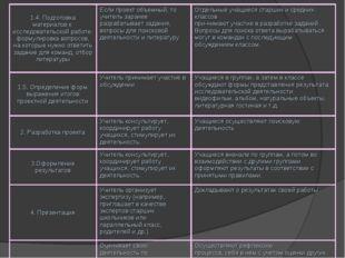 1.4. Подготовка материалов к исследовательской работе: формулировка вопросов,