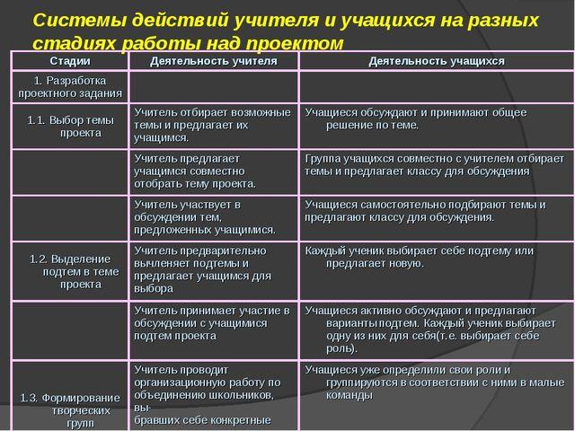 Системы действий учителя и учащихся на разных стадиях работы над проектом Ста...