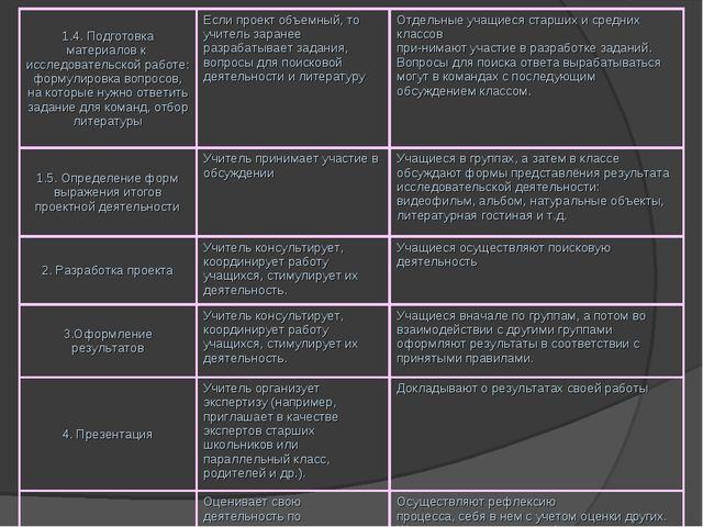 1.4. Подготовка материалов к исследовательской работе: формулировка вопросов,...