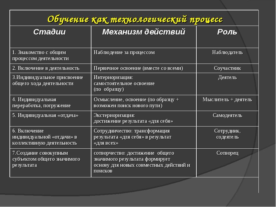 Обучение как технологический процесс Стадии Механизм действийРоль 1. Знак...