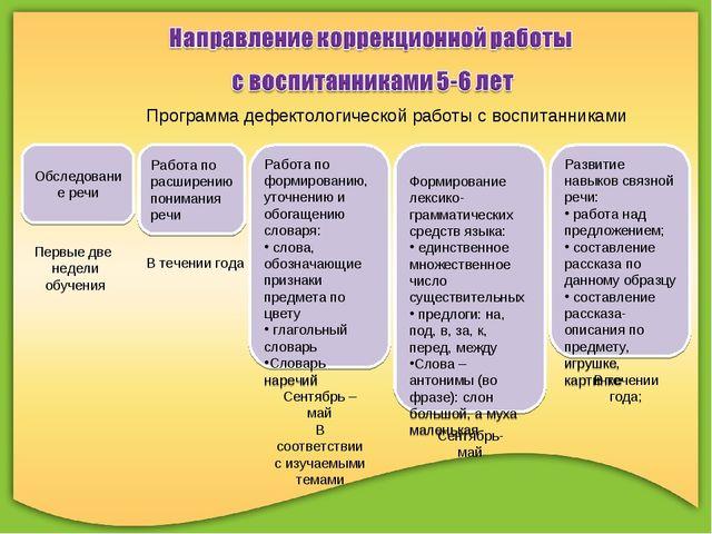 Программа дефектологической работы с воспитанниками Обследование речи Работа...