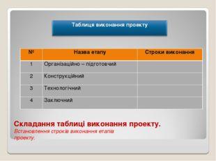 Складання таблиці виконання проекту. Встановлення строків виконання етапів пр
