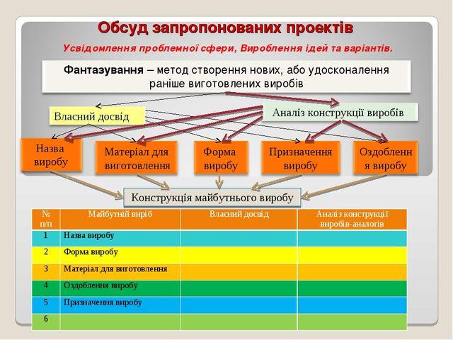 Обсуд запропонованих проектів Усвідомлення проблемної сфери, Вироблення ідей...