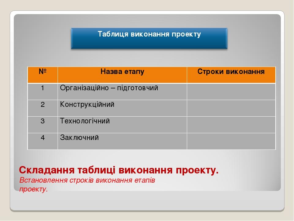 Складання таблиці виконання проекту. Встановлення строків виконання етапів пр...