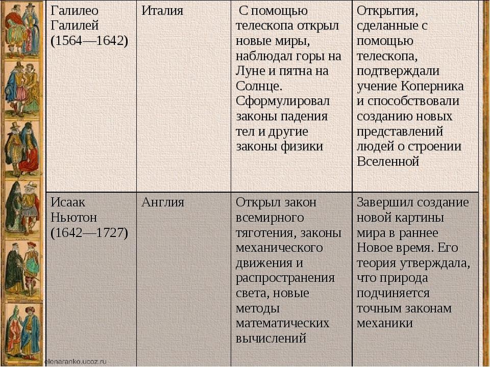 таблица по истории новое время