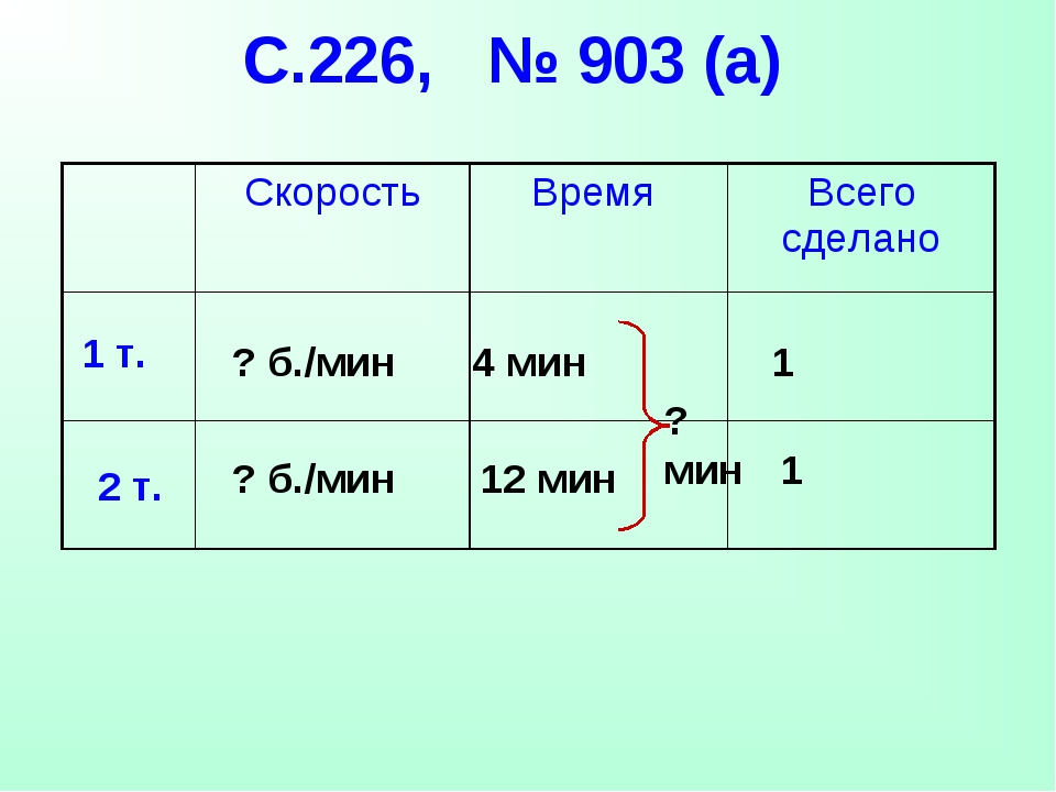 С.226, № 903 (а) 1 т. 2 т. 4 мин 12 мин 1 1 ? б./мин ? б./мин ? мин Скорость...