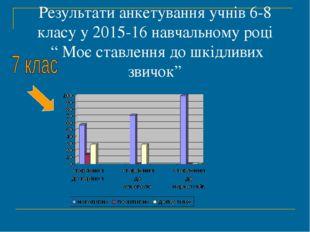 """Результати анкетування учнів 6-8 класу у 2015-16 навчальному році """" Моє ставл"""