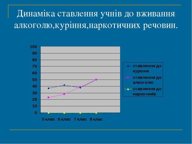Динаміка ставлення учнів до вживання алкоголю,куріння,наркотичних речовин.