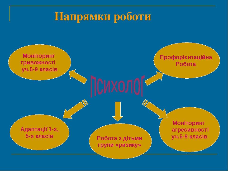 Напрямки роботи Моніторинг тривожності уч.5-9 класів Профорієнтаційна Робота...