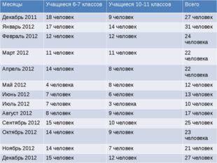Сводная таблица по кол-ву человек у которых измеряли АД Месяцы Учащиеся6-7 кл
