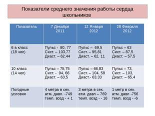 Показатели среднего значения работы сердца школьников Показатель 7 Декабря 20