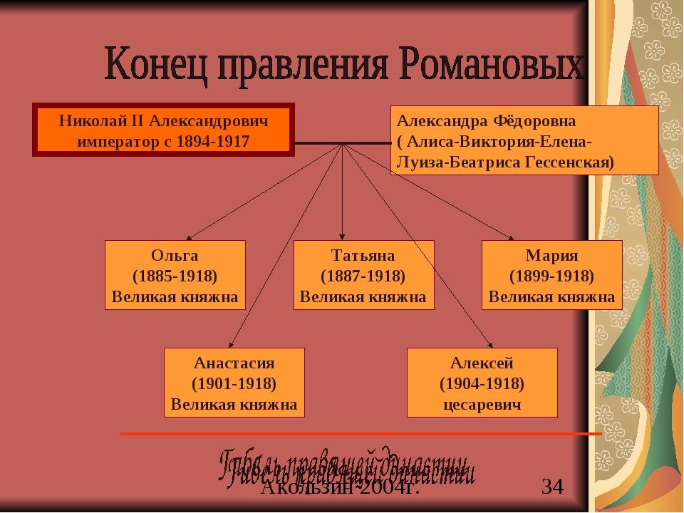 Николай II Александрович император с 1894-1917 Александра Фёдоровна ( Алиса-В...