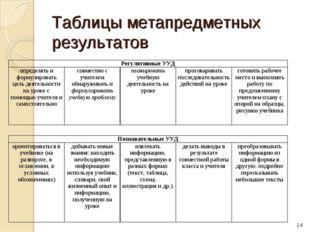 Таблицы метапредметных результатов * Регулятивные УУД определять и формулиро